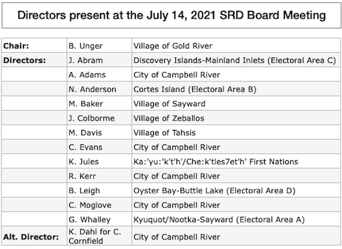List of direcetors at the July 15, 2021 SRD Board Meeting